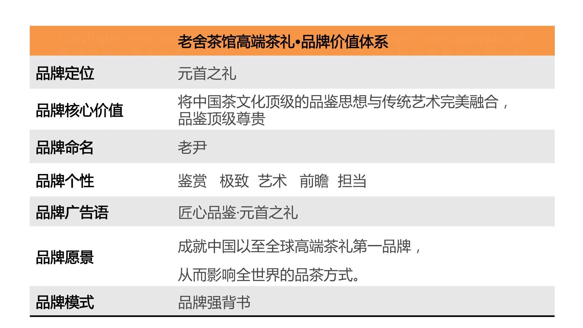 品牌战略&企业文化老舍茶馆高端茶礼品牌战略规划应用场景_4
