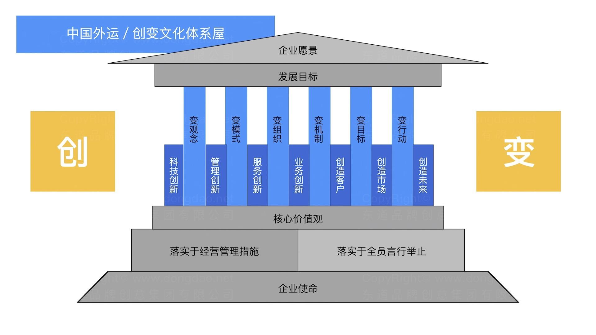 品牌战略&企业文化中国外运企业文化落地项目企业文化手册应用