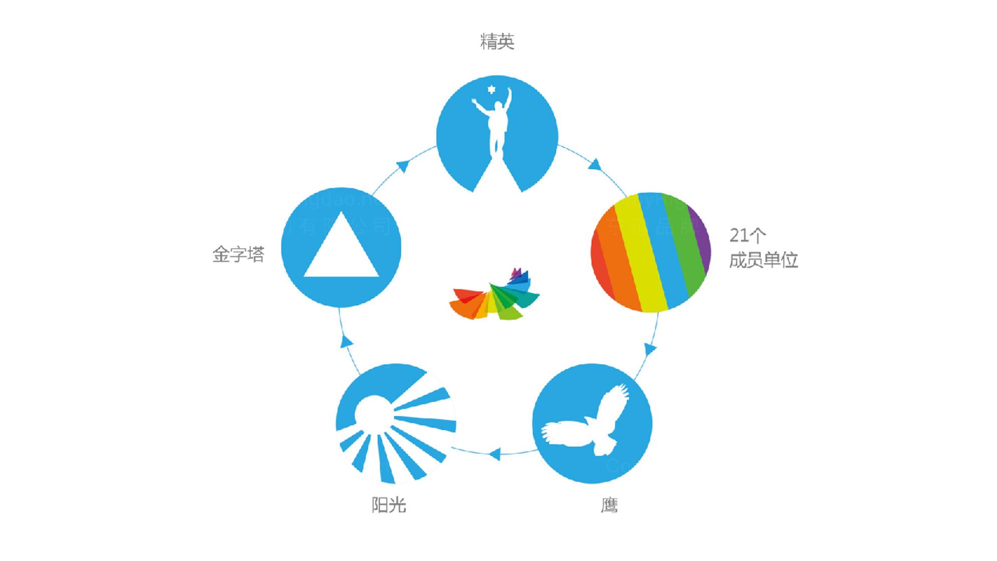 青年APEC会议LOGO设计、VI设计应用场景