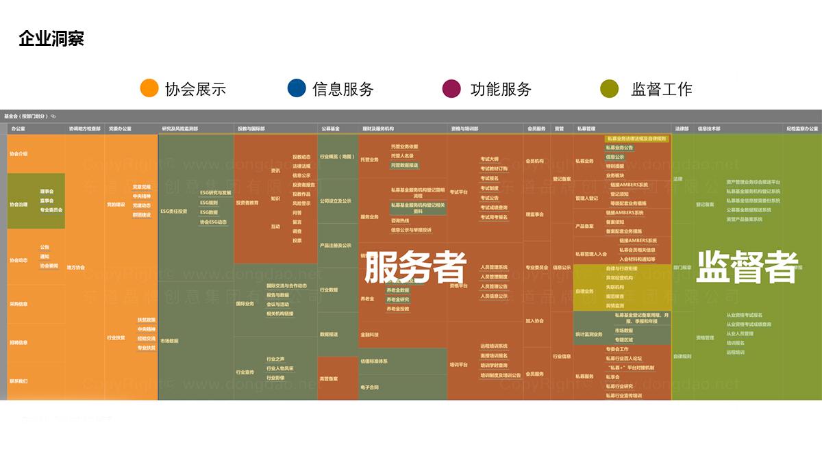 东道数字中国证券投资基金业协会网站页面设计应用场景_2